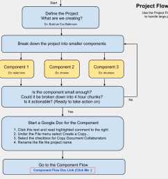 project planning flow chart online project planning creation flow chart making big tasks [ 1165 x 1002 Pixel ]