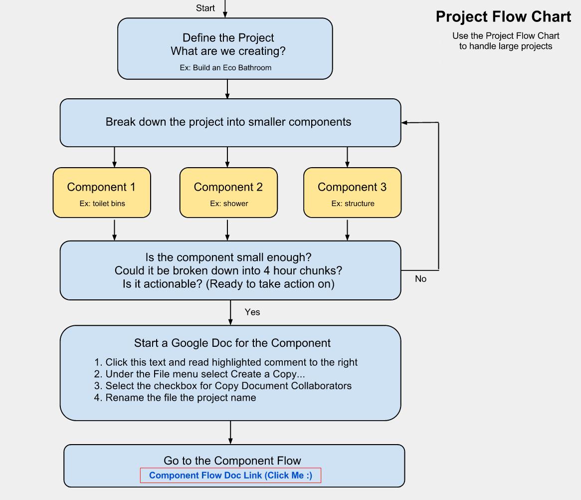 hight resolution of project planning flow chart online project planning creation flow chart making big tasks