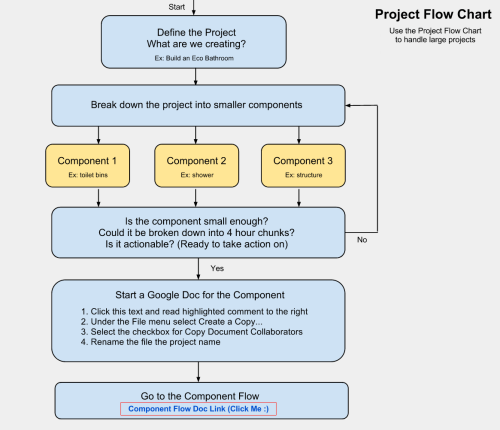 small resolution of project planning flow chart online project planning creation flow chart making big tasks