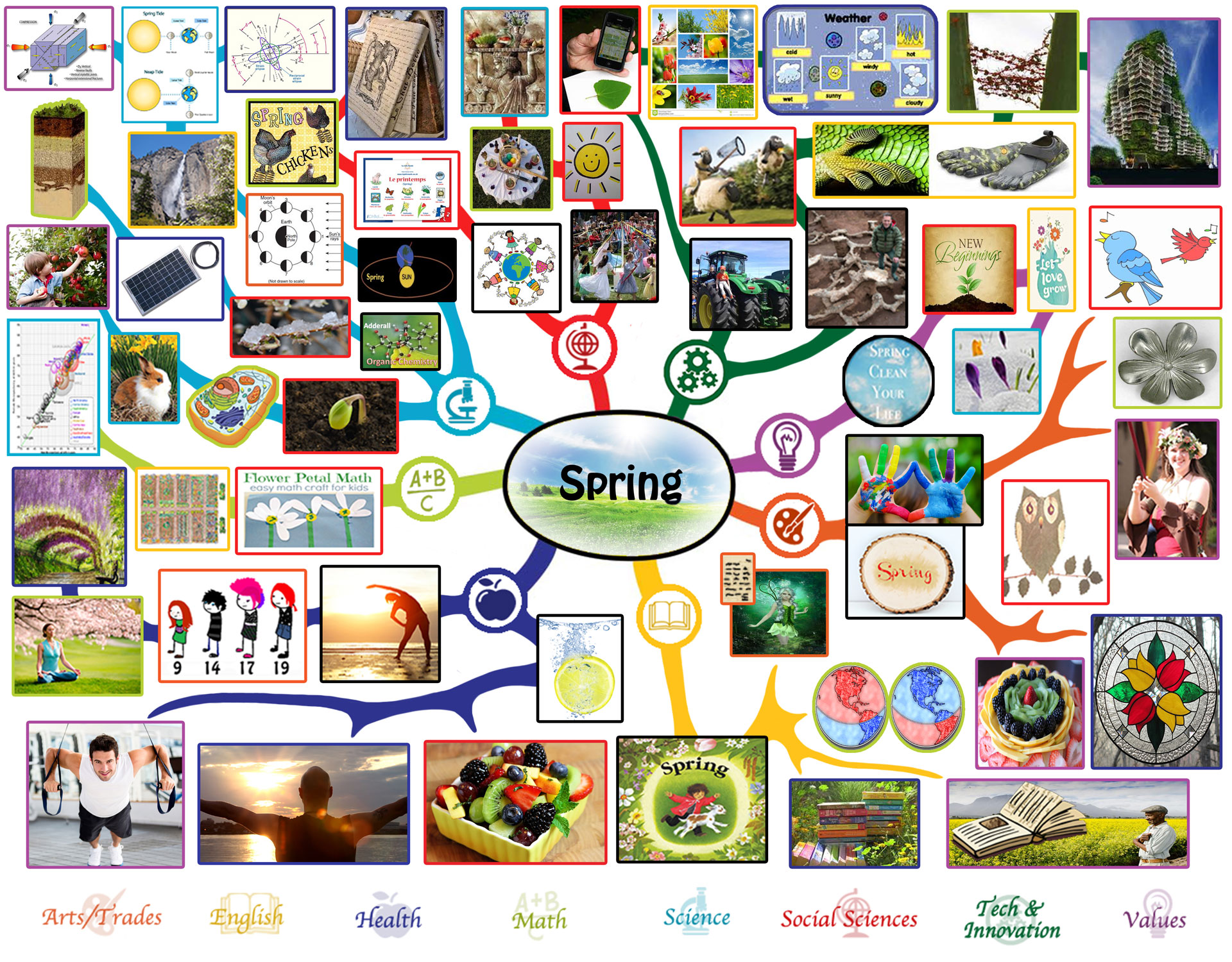 Spring Lesson Plan Free Shared Education