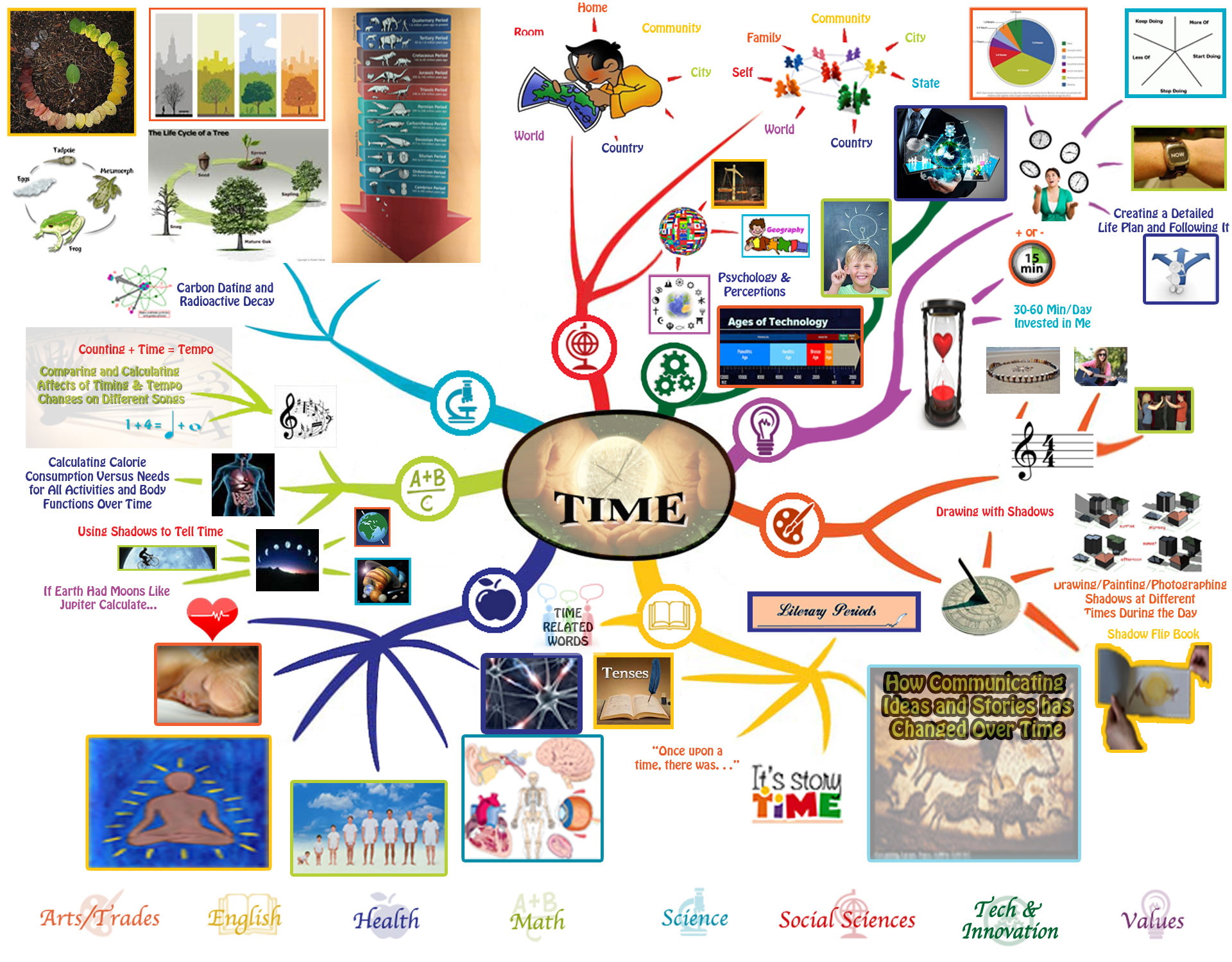 Time Lesson Plan Free Shared Education