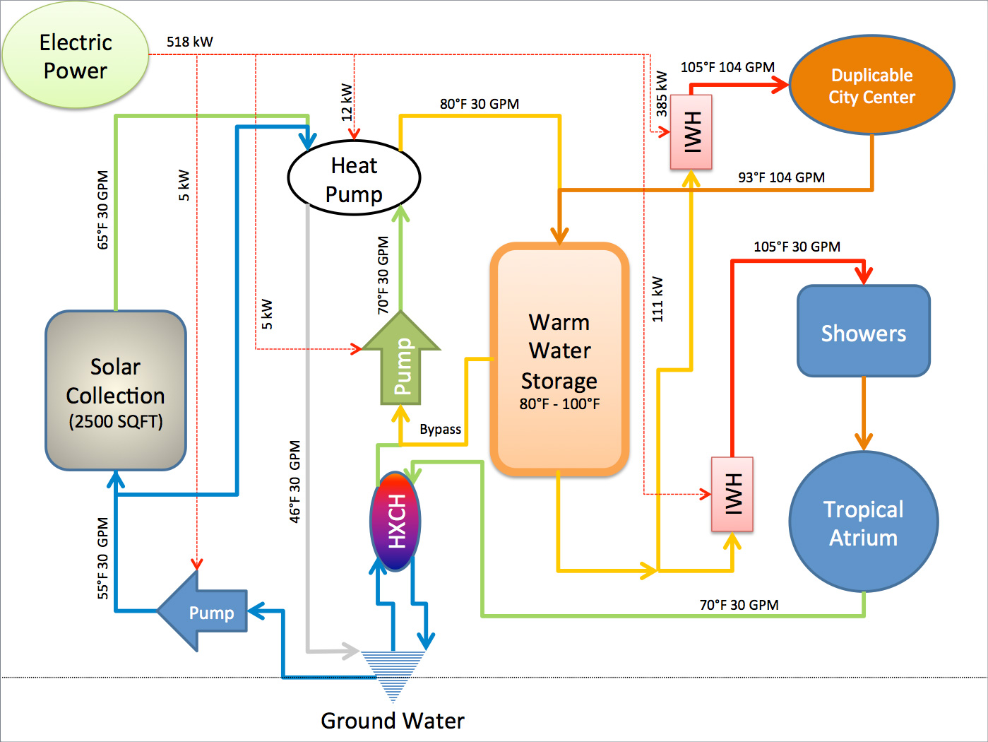 hight resolution of one community hot water system