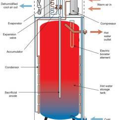 Rheem Gas Furnace Parts Diagram 1995 Dodge Ram 1500 Headlight Switch Wiring Sustainable Water Heating: Tank Vs Tankless Heat Pumps In Off-grid Living Situations