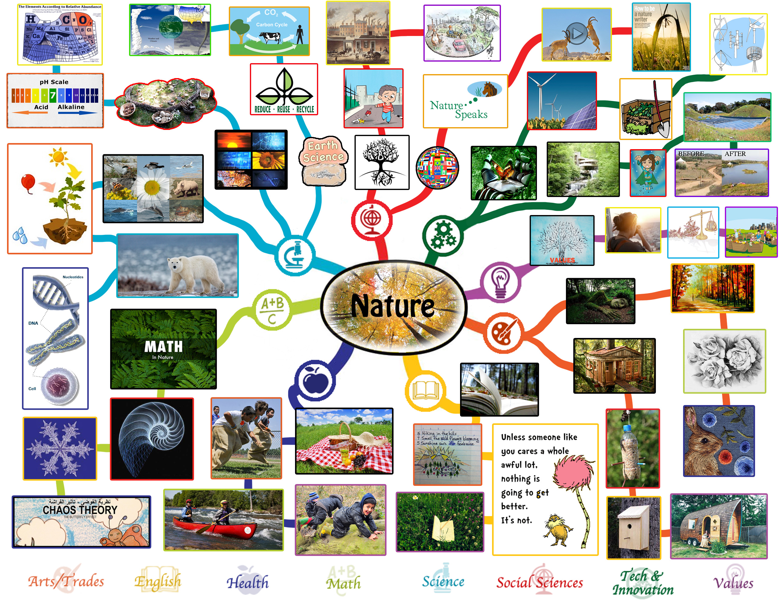 Nature Lesson Plan All Subjects