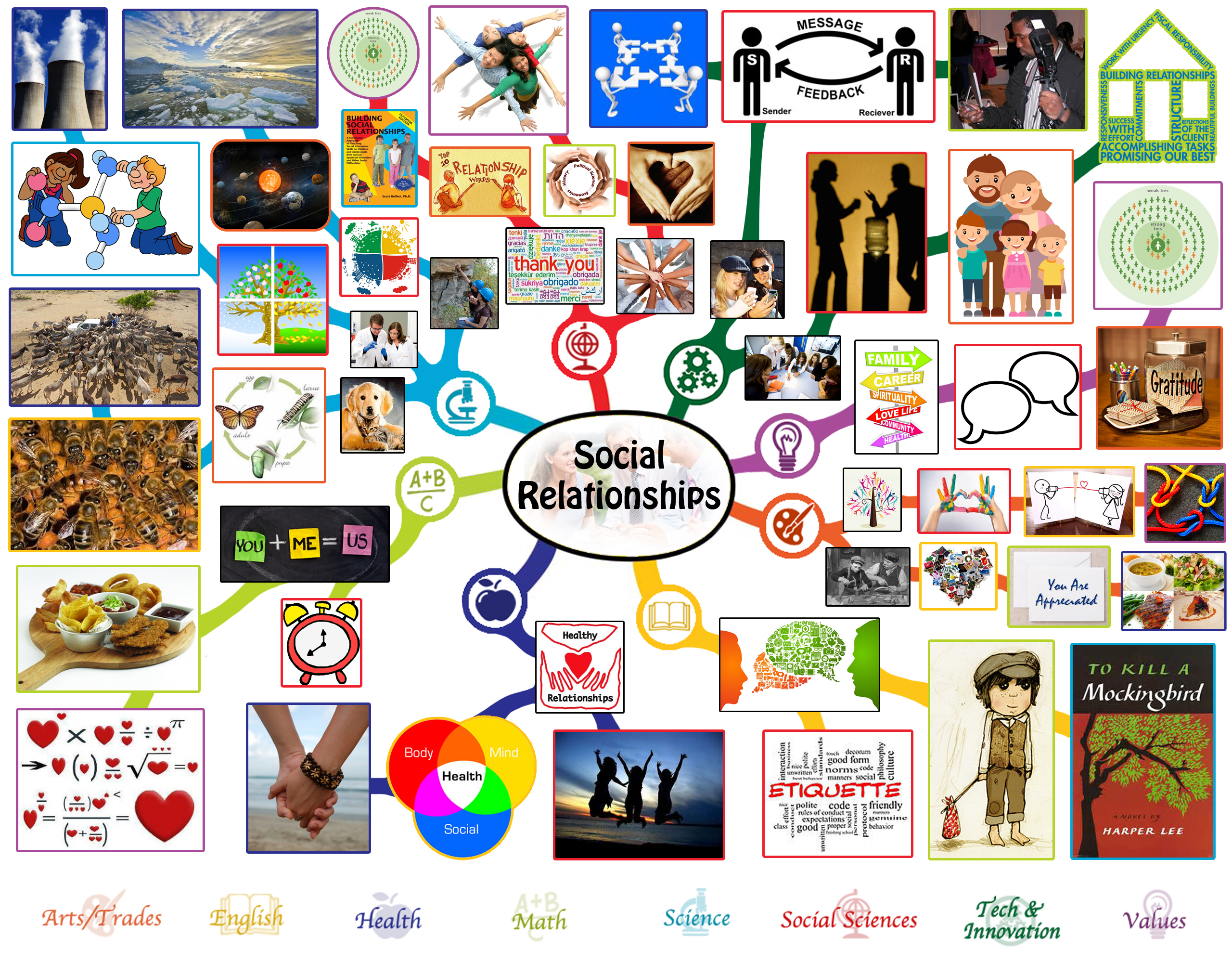 Social Relationships Lesson Plan All Subjects