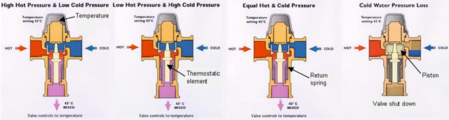 Why and How to Use Thermostatic Mixing Valves to Save
