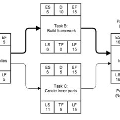 Network Diagram And Critical Path 1998 Ford F150 Wiring Matrix - Onedesk