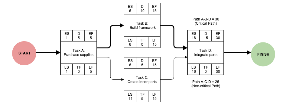 network diagram and critical path bt master socket extension wiring matrix - onedesk