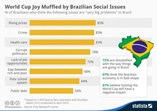 chartoftheday_2354_World_Cup_Joy_Muffled_by_Brazilian_Social_Issues_n-595x423