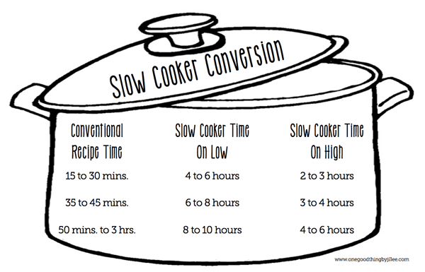Crockpot Conversion Chart For Your Favorite Oven-Baked