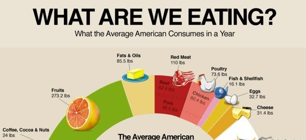 food consumption statistics americans meat cheese
