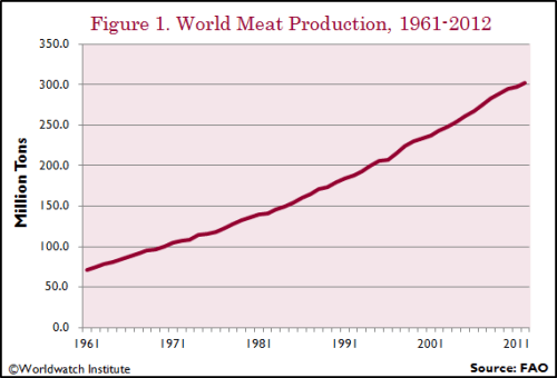 meat production rises