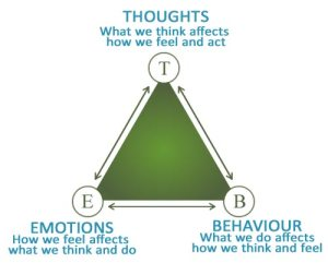 Thoughts, feelings, behaviors, Internal GPS