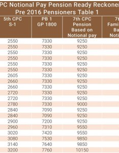 Table also th pay commission notional and pension ready reckoner rh oneindia