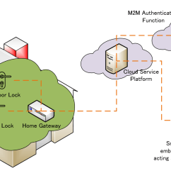 m2m authentication function maf is used when employing maf based security association establishment sae between field nodes and infrastructure nodes  [ 1266 x 837 Pixel ]