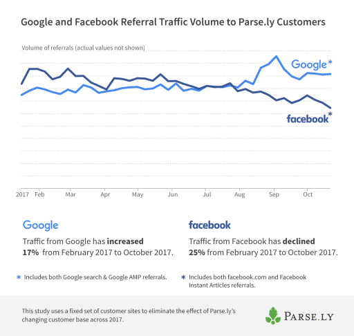 Google v facebook volume