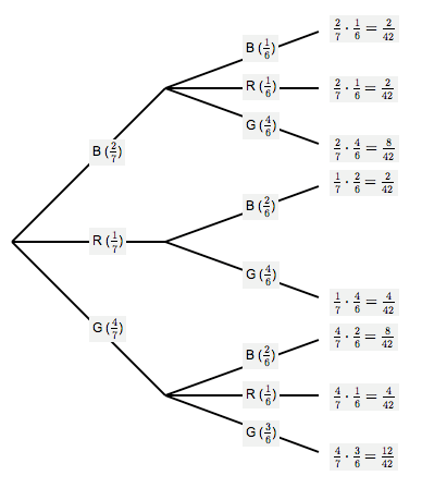Probability Tree Diagram Without Replacement Worksheet