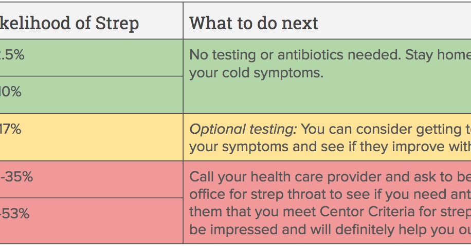 Is it strep or a sore throat? Take this quiz. | One Medical