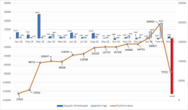 Total portfolio evolution Mar-19 one million journey