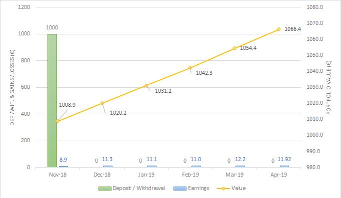 Portfolio evolution Fast Invest Apr-19 one million journey