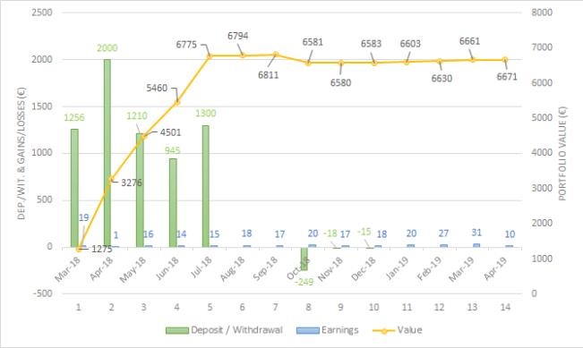 Portfolio evolution housers Apr-19 one milion journey