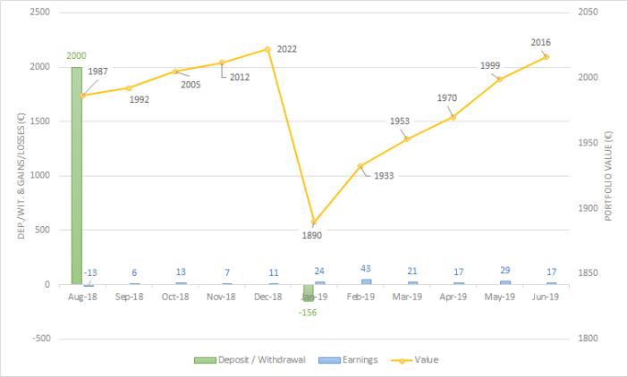 CrowdEstate portfolio june 2019 one million journey