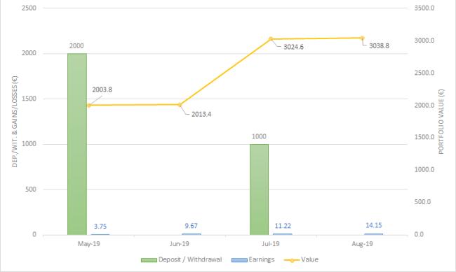 EstateGuru One million journey august 2019