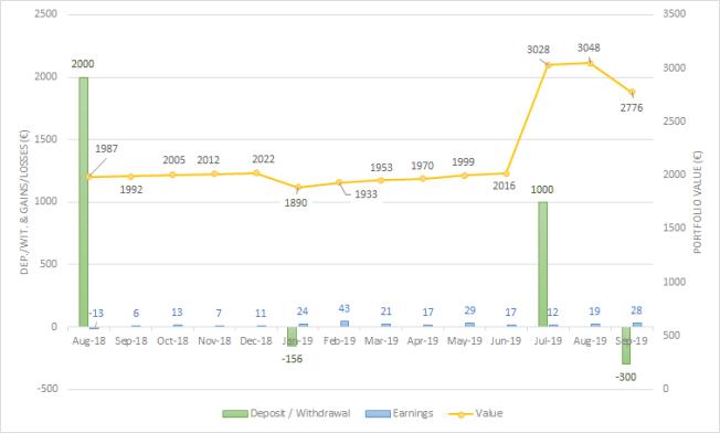 Crowdestate September 2019 One million journey