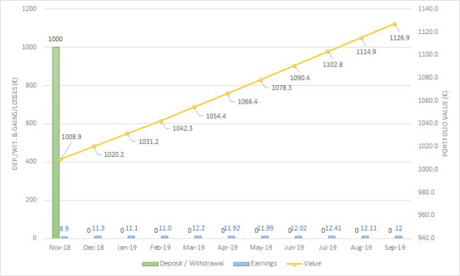 Fast Invest September 2019 one million journey