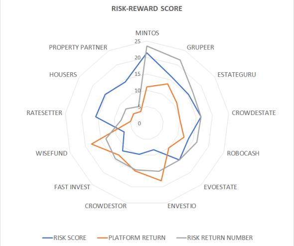 P2P risk reward score