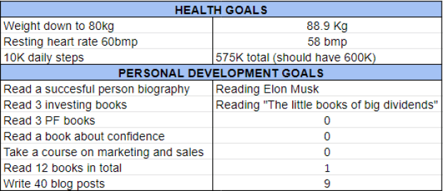 Goals February 2020 one million journey