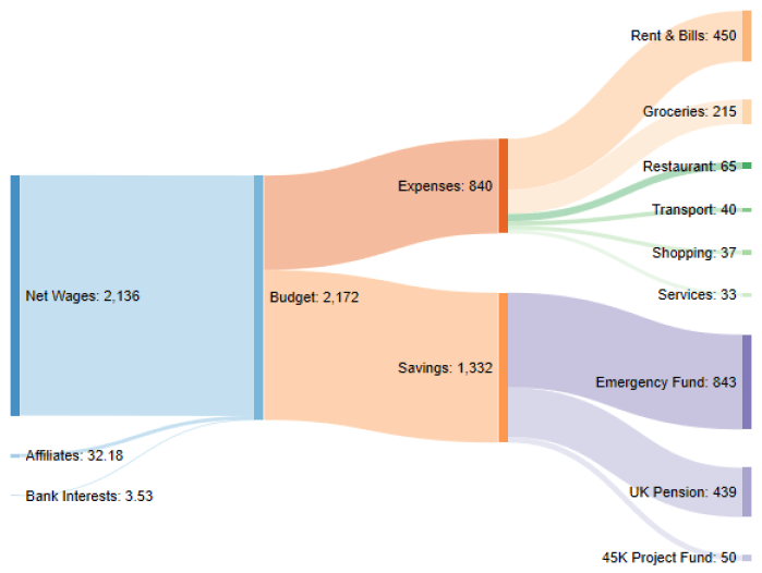 Income expenses sankey diagram march 2020