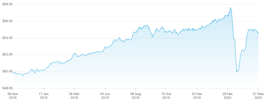 USD Corporate Bond crash during Covid-19