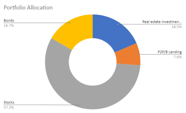 Portfolio Allocation for the month of May 2020