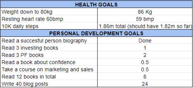 Goals June 2020 one million journey