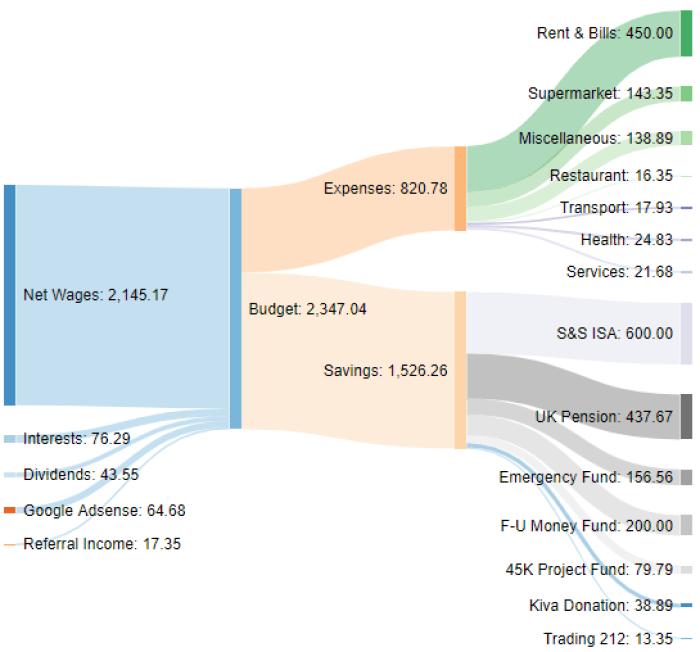 Saving Report September 2020 Sankey Diagram One million journey