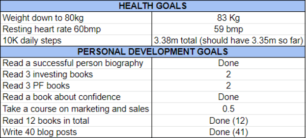 Goals November 2020 one million journey