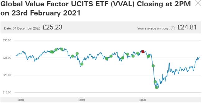 Vanguard Global Value Factor To Close