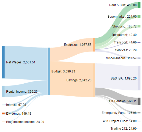 Income Sankey diagram December 2020 one million journey