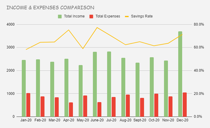 Income and expenses comparison
