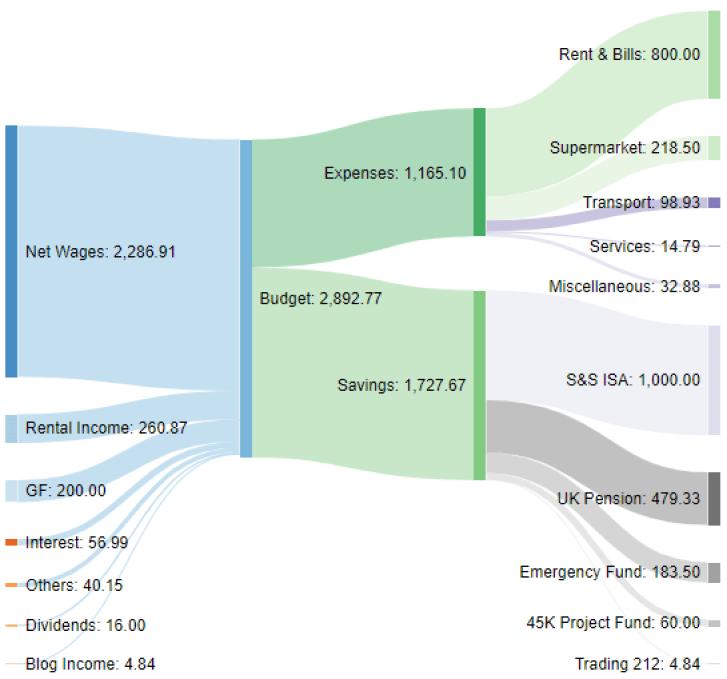 Income Sankey diagram February 2021 one million journey