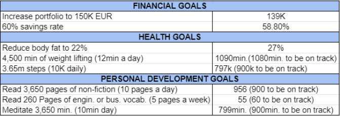 Goals and habits March 2021