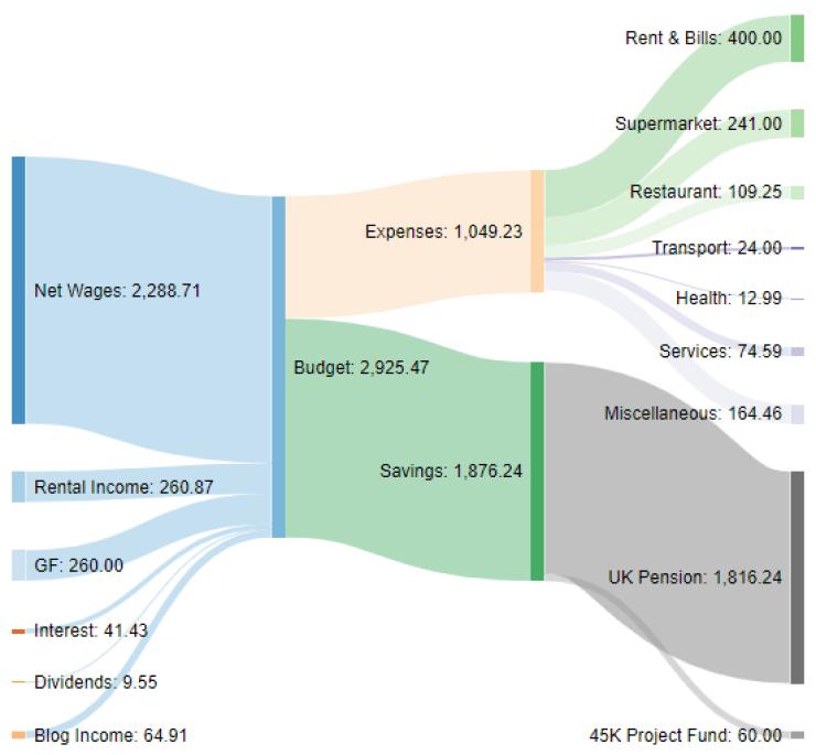 Monthly cash flow Sankey diagram April 2021