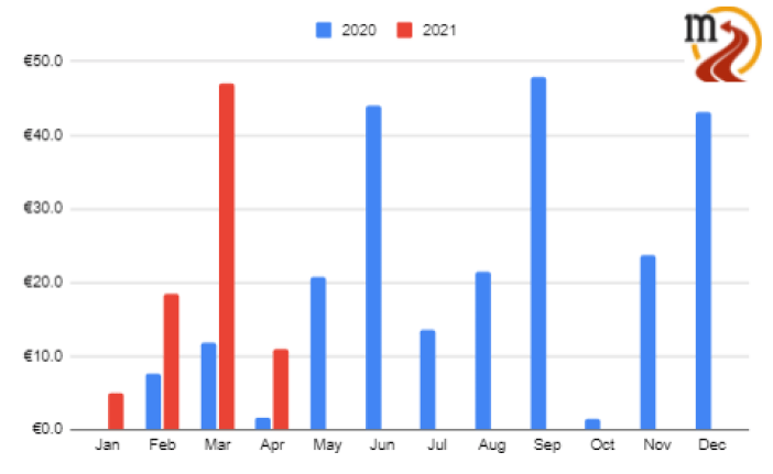 Monthly dividend income April 2021