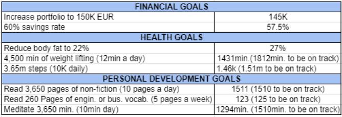 Goals and habits May 2021