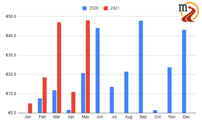 Monthly dividend income May 2021 portfolio update