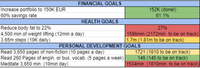 Goals and habits june 2021