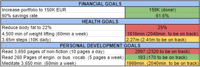 Goals and habits august 2021