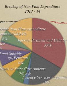 Non plan expenditure also budget  where does the government spend your money rh onemint