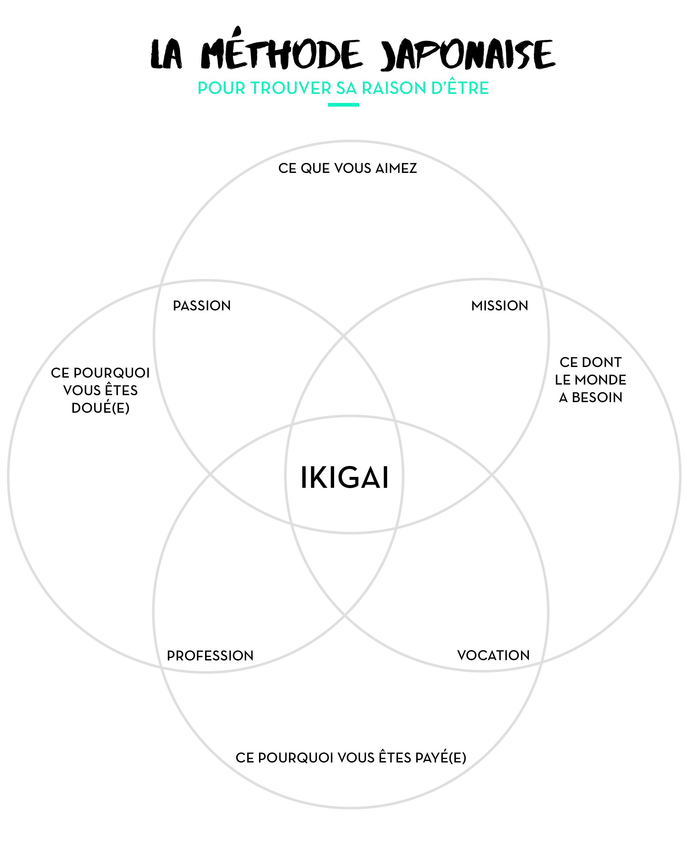 Trouve Ta Vocaction De Ninja Du Changement Avec L Ikigai